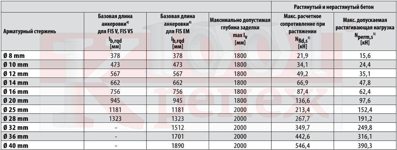 Таблица анкеровки и нахлестки арматуры по по СП 521012003